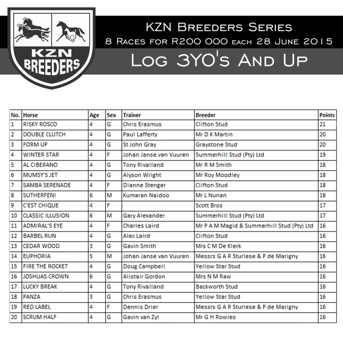 KZN Breeders Series Logs - 8 March 2015 - Top Twenty